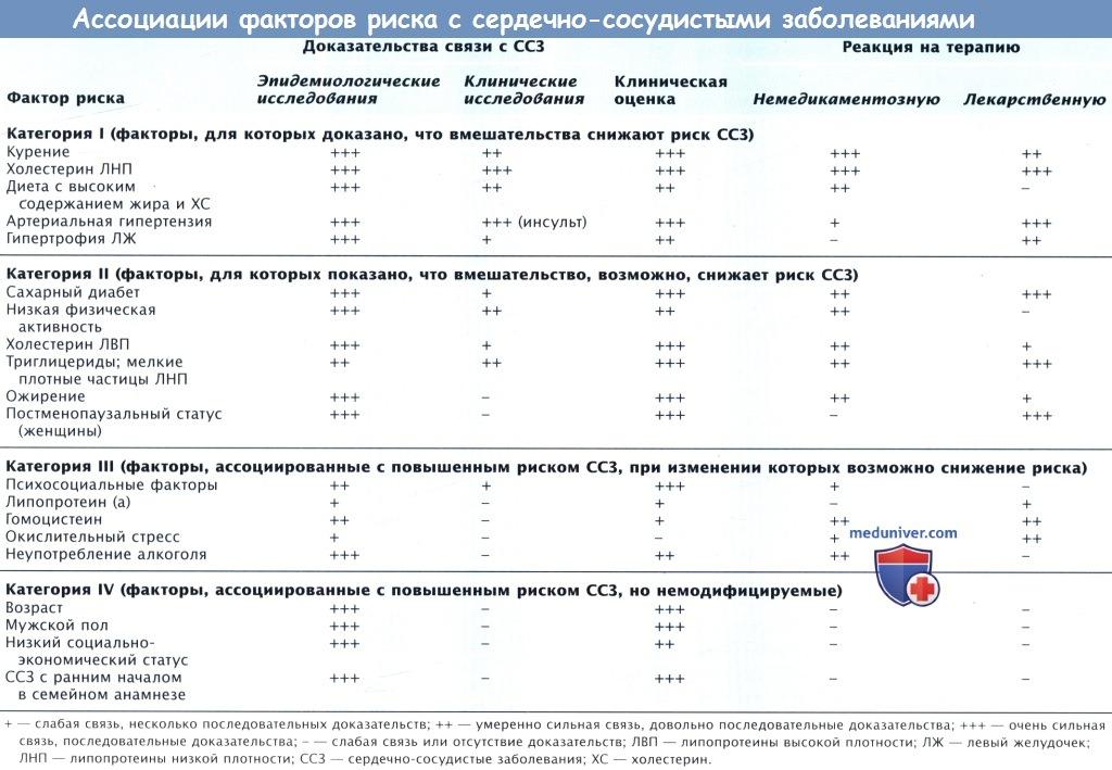 Ассоциации факторов риска сердечно-сосудистых заболеваний