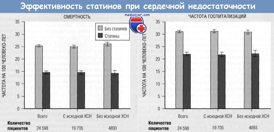 действие статинов на холестерин