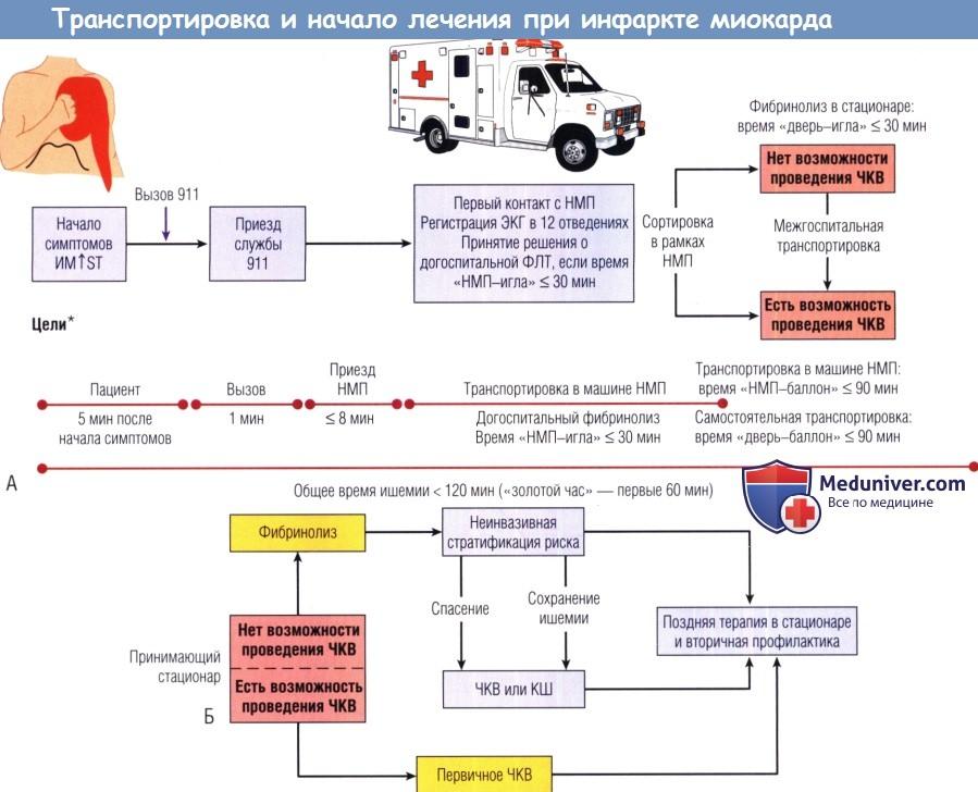 Транспортировка и начало лечения инфраркта миокарда