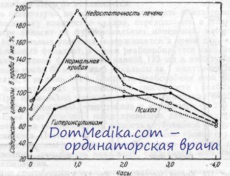 Сахар крови у диабетиков. Проба на толерантность к глюкозе