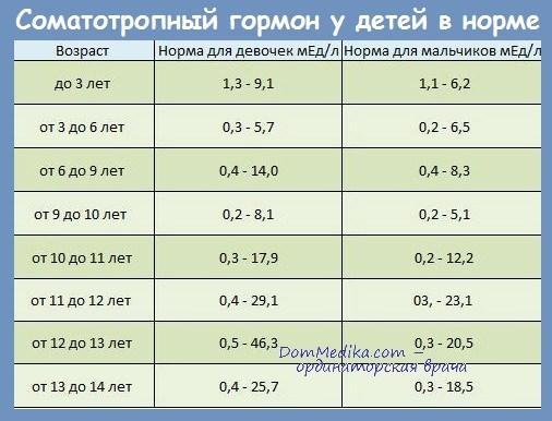 Соматотропный гормон (СТГ) у детей в норме