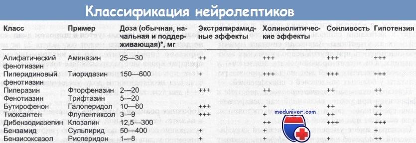 Классификация нейролептиков