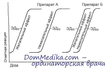 Кривая зависимости доза-эффект у лекарств