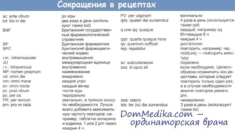 Правила выписывания рецепта на латинском