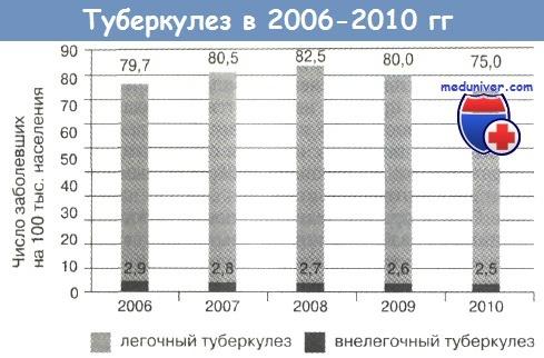 Заболеваемость туберкулезом в России