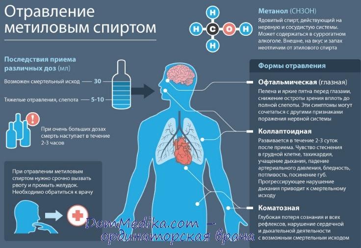 Неотложная помощь при отравлении метиловым спиртом
