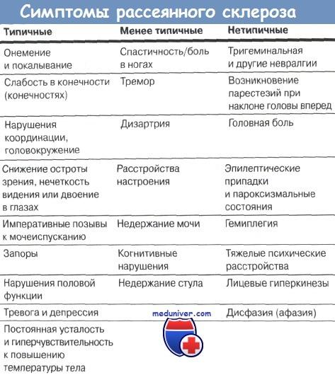 лечение рассеянного склероза в россии ведь, правда